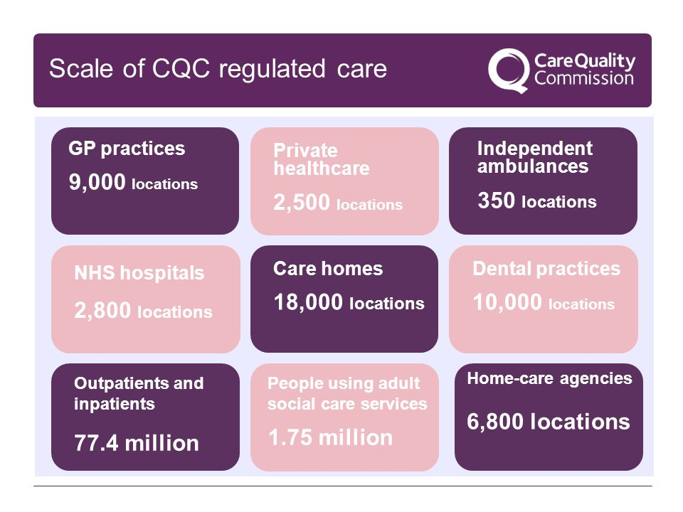 Scale of CQC regulated care GP practices 9,000 locations Private healthcare 2,500 locations Independent ambulances 350 locations NHS hospitals 2,800 l
