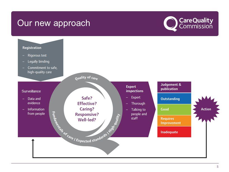 5 Our new approach Surveillance