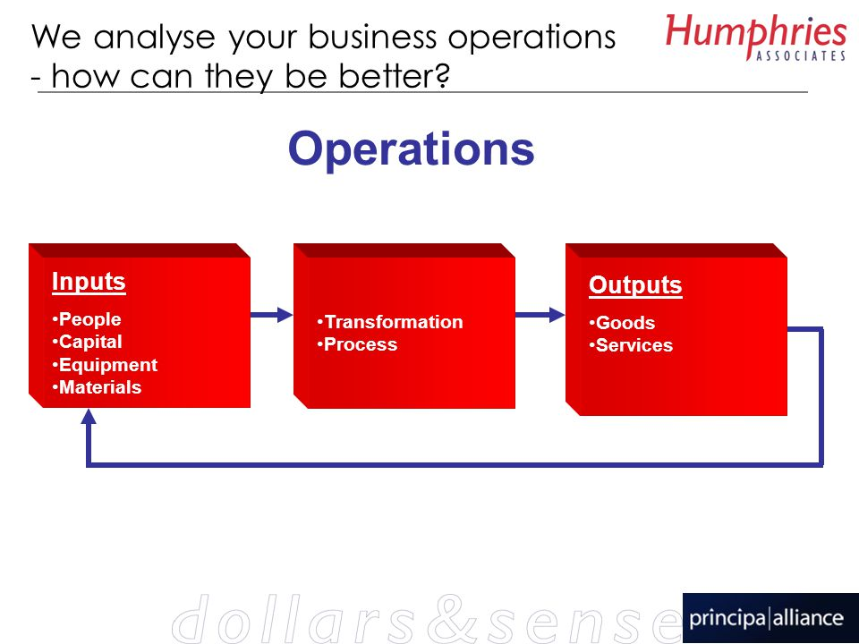 We analyse your business operations - how can they be better.