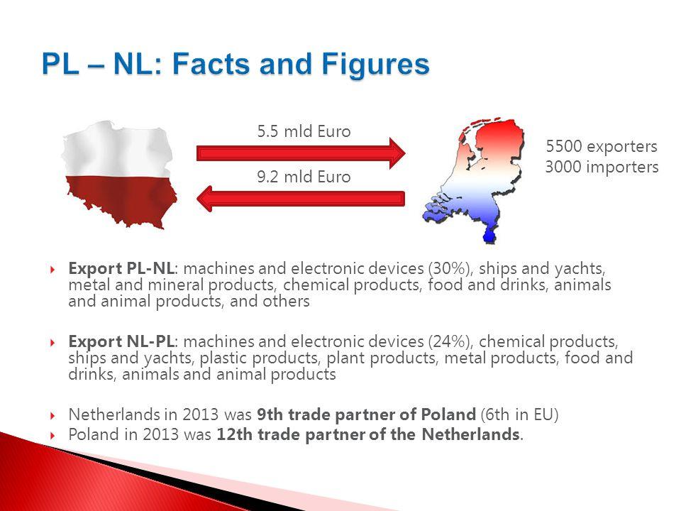 Badania rynku, doradztwo, szkolenia www.5alfa.com Thank you for your attention!