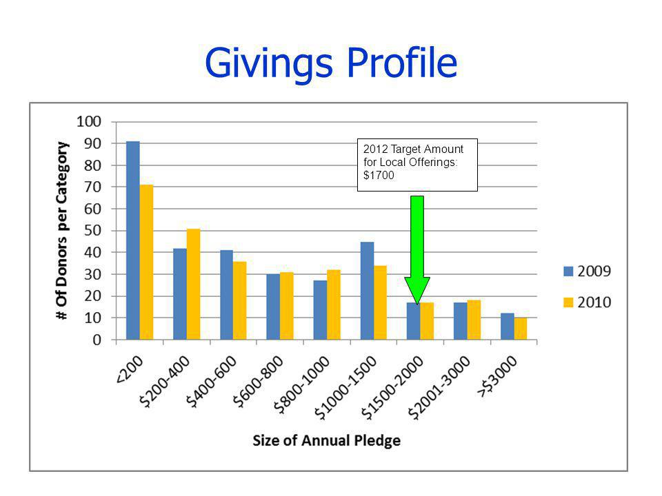 Givings Profile 2012 Target Amount for Local Offerings: $1700