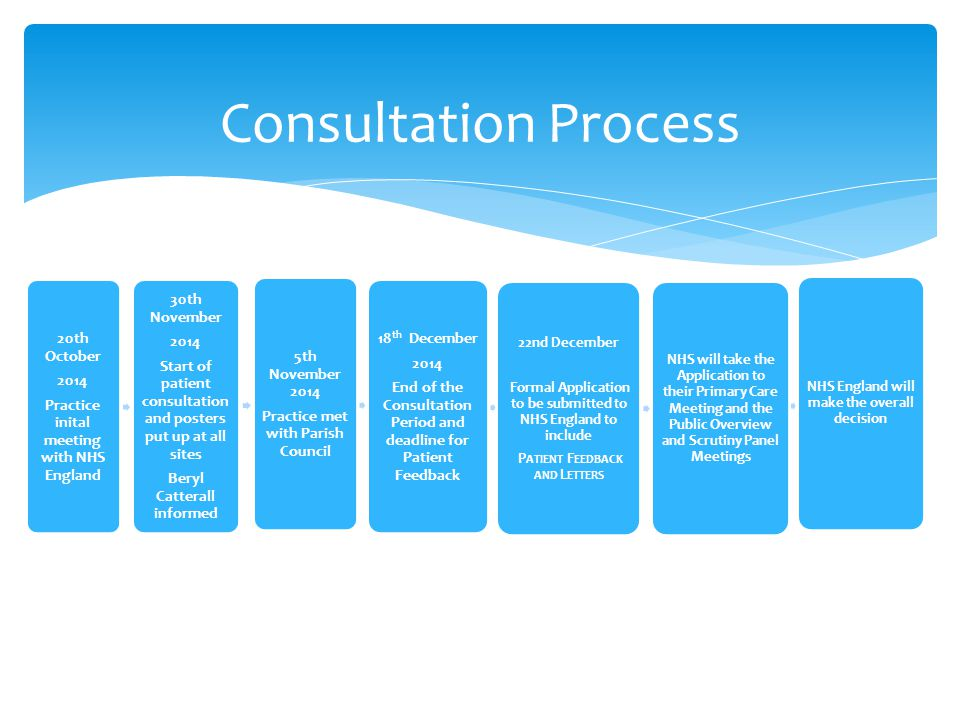 Consultation Process 20th October 2014 Practice inital meeting with NHS England 30th November 2014 Start of patient consultation and posters put up at all sites Beryl Catterall informed 5th November 2014 Practice met with Parish Council 18 th December 2014 End of the Consultation Period and deadline for Patient Feedback 22nd December Formal Application to be submitted to NHS England to include P ATIENT F EEDBACK AND L ETTERS NHS will take the Application to their Primary Care Meeting and the Public Overview and Scrutiny Panel Meetings NHS England will make the overall decision