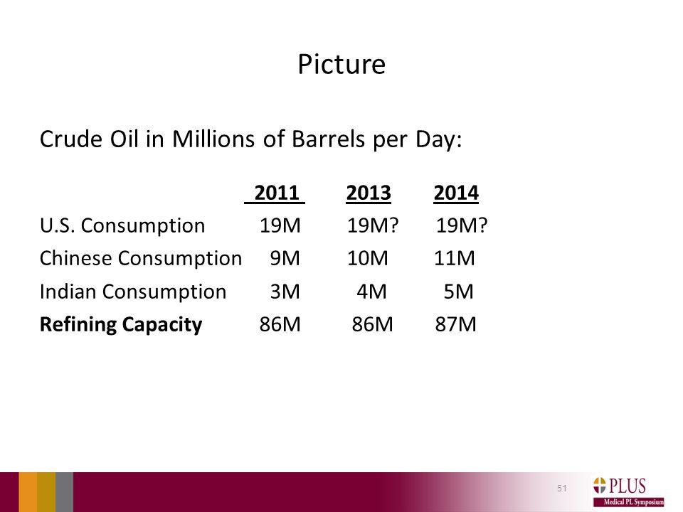 Picture Crude Oil in Millions of Barrels per Day: 2011 2013 2014 U.S.