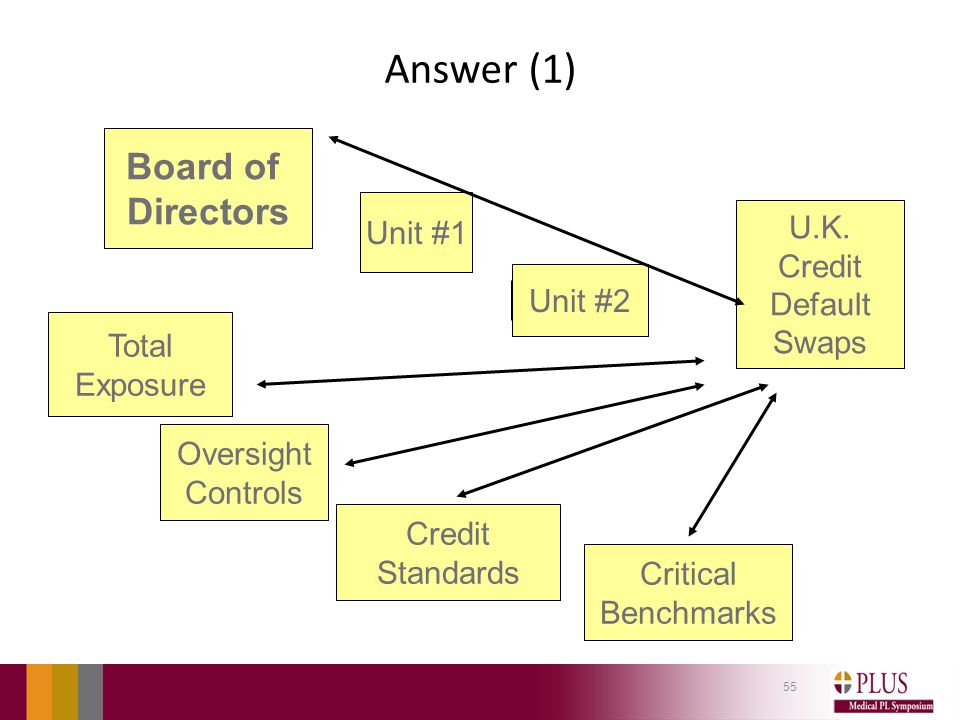 Answer (1) 55 Board of Directors Critical Benchmarks Oversight Controls U.K.