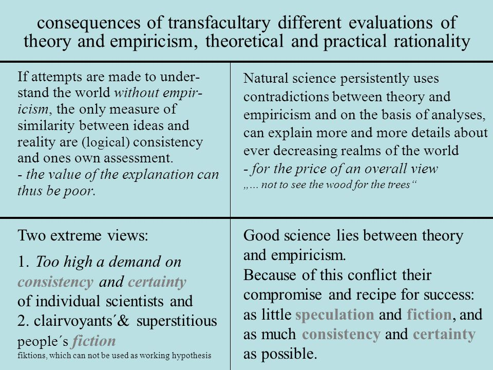 consequences of transfacultary different evaluations of theory and empiricism, theoretical and practical rationality If attempts are made to under- stand the world without empir- icism, the only measure of similarity between ideas and reality are (logical) consistency and ones own assessment.