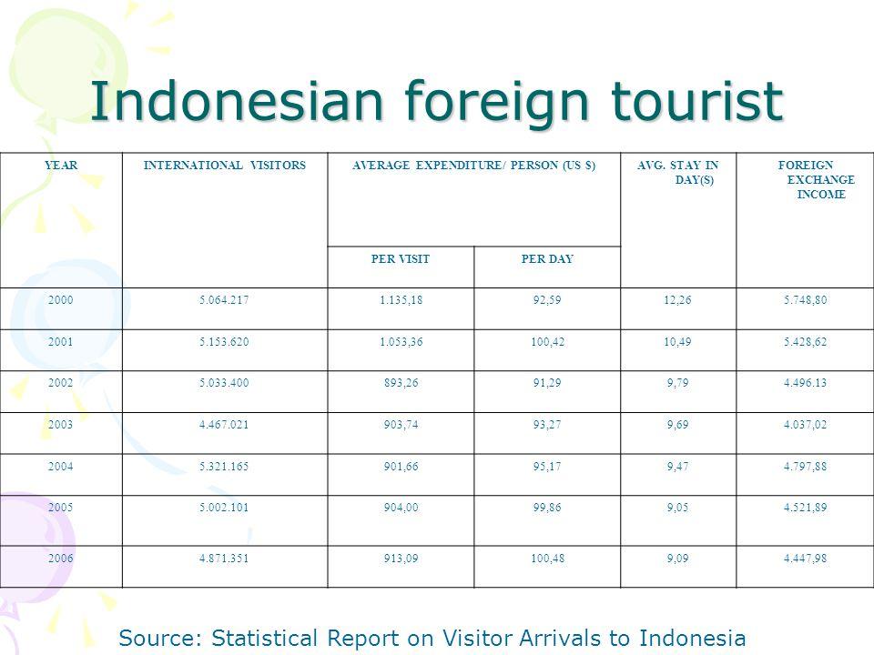Indonesian foreign tourist YEARINTERNATIONAL VISITORSAVERAGE EXPENDITURE/ PERSON (US $)AVG.