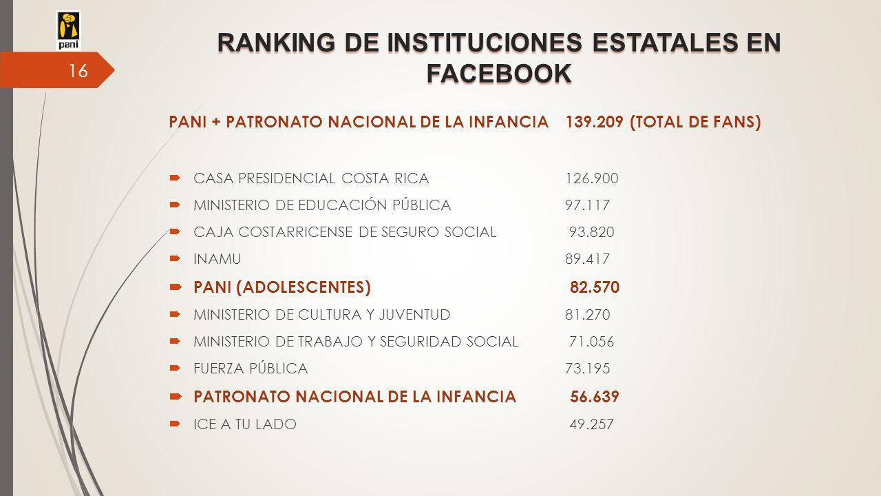 RANKING DE INSTITUCIONES ESTATALES EN FACEBOOK PANI + PATRONATO NACIONAL DE LA INFANCIA139.209 (TOTAL DE FANS)  CASA PRESIDENCIAL COSTA RICA126.900  MINISTERIO DE EDUCACIÓN PÚBLICA 97.117  CAJA COSTARRICENSE DE SEGURO SOCIAL 93.820  INAMU 89.417  PANI (ADOLESCENTES) 82.570  MINISTERIO DE CULTURA Y JUVENTUD 81.270  MINISTERIO DE TRABAJO Y SEGURIDAD SOCIAL 71.056  FUERZA PÚBLICA 73.195  PATRONATO NACIONAL DE LA INFANCIA 56.639  ICE A TU LADO 49.257 16