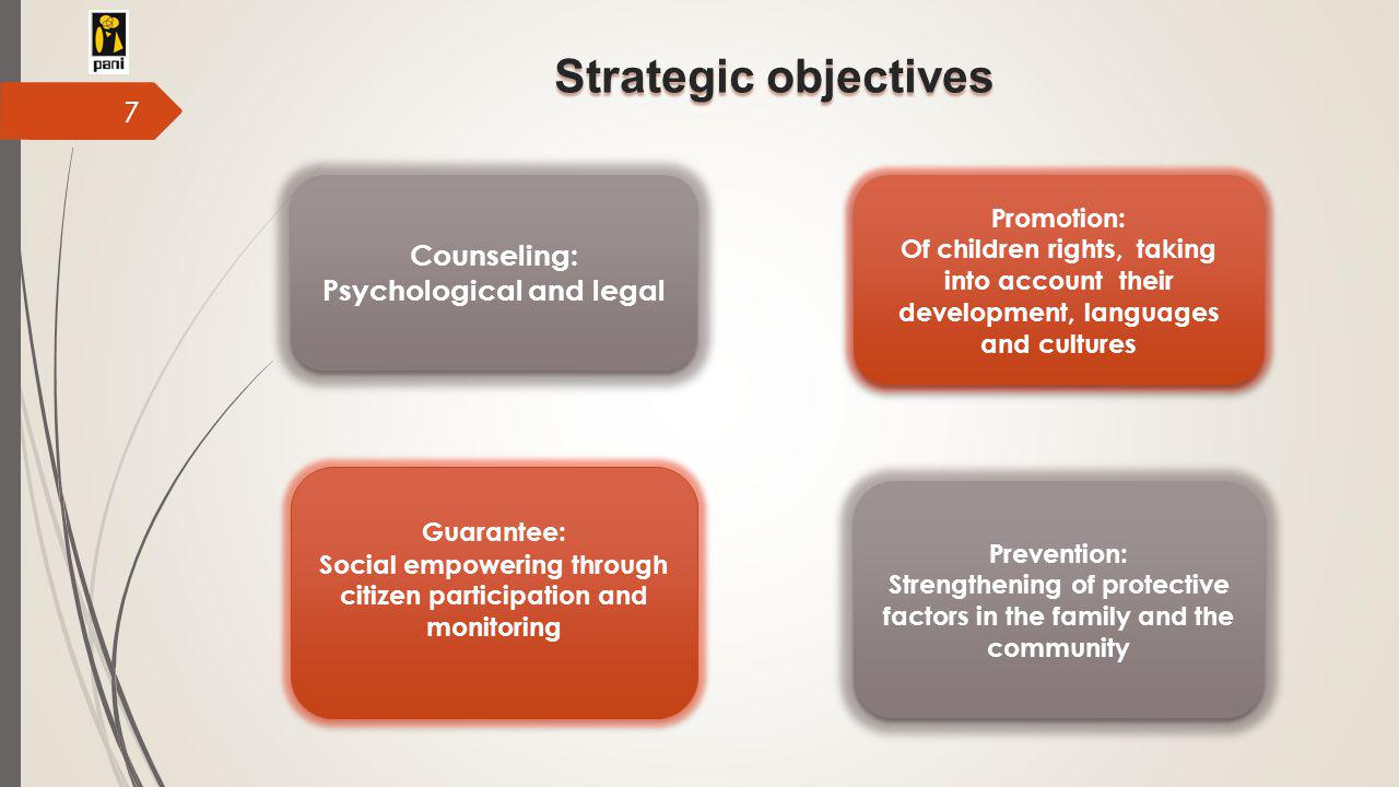 Strategic objectives Counseling: Psychological and legal Counseling: Psychological and legal Guarantee: Social empowering through citizen participation and monitoring Guarantee: Social empowering through citizen participation and monitoring Prevention: Strengthening of protective factors in the family and the community Prevention: Strengthening of protective factors in the family and the community Promotion: Of children rights, taking into account their development, languages and cultures Promotion: Of children rights, taking into account their development, languages and cultures 7