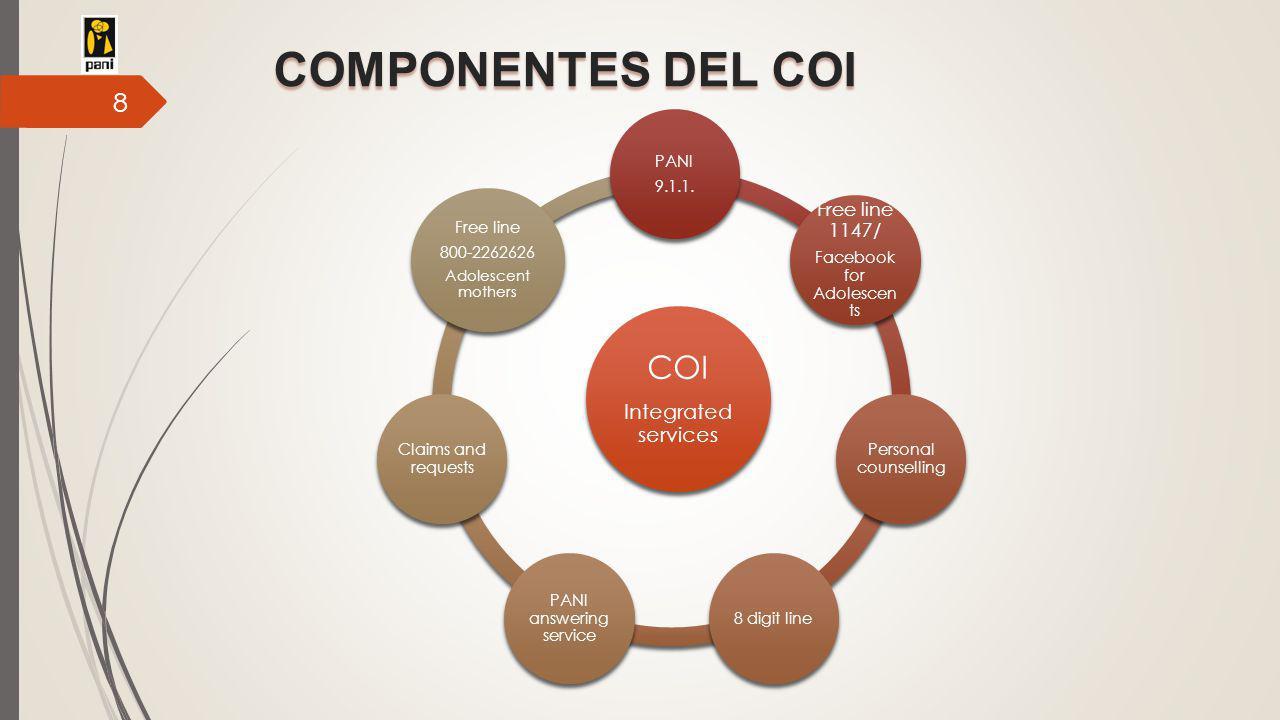 COMPONENTES DEL COI COI Integrated services PANI 9.1.1.