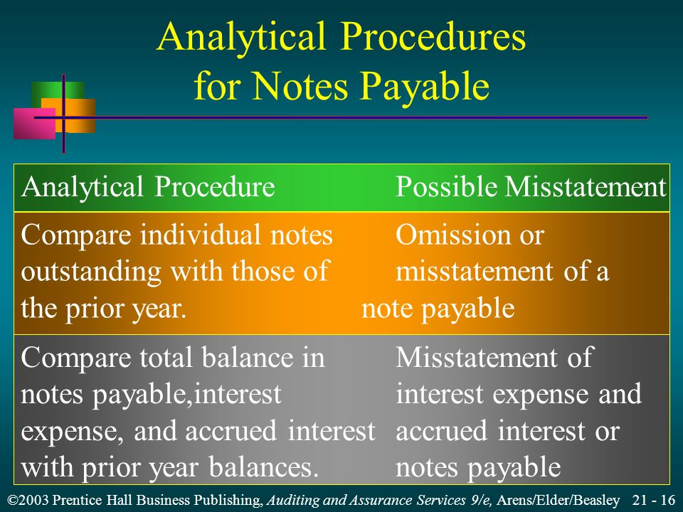 ©2003 Prentice Hall Business Publishing, Auditing and Assurance Services 9/e, Arens/Elder/Beasley Analytical Procedures for Notes Payable Analytical ProcedurePossible Misstatement Compare individual notesOmission or outstanding with those ofmisstatement of a the prior year.note payable Compare total balance inMisstatement of notes payable,interestinterest expense and expense, and accrued interestaccrued interest or with prior year balances.notes payable