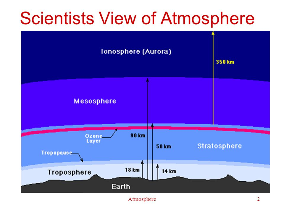 Atmosphere13 Ozone Chemistry 3 O 2 (g)  2 O 3 (g)  H = 285 kJ O 2 (g) + h v  O (g) + O (g) O 3 (g) + h v  O 2 (g) + O (g) O 3 (g) + O  2 O 2 (g)  H = – 390 kJ Uses water treatment (substitute for Cl 2 ) oxidant (more powerful than O 2 ) waste water treatment