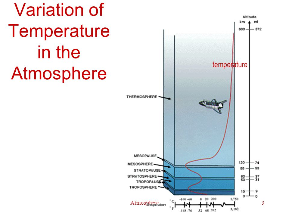 Atmosphere4 Air Composition at Sea Level Component Volume percent N 2 78.084 O 2 20.946 Ar0.934 CO 2 0.037 Ne0.001818 He0.000524 CH 4 0.0002 Kr0.000114 H 2 0.00005 N 2 O0.00005 Xe0.000009 O 3, SO 2, NO 2, NH 3, CO, I 2.