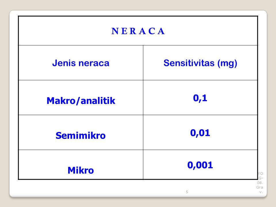 5 YO G- 08. Gra v. N E R A C A Jenis neracaSensitivitas (mg) Makro/analitik 0,1 Semimikro 0,01 Mikro 0,001