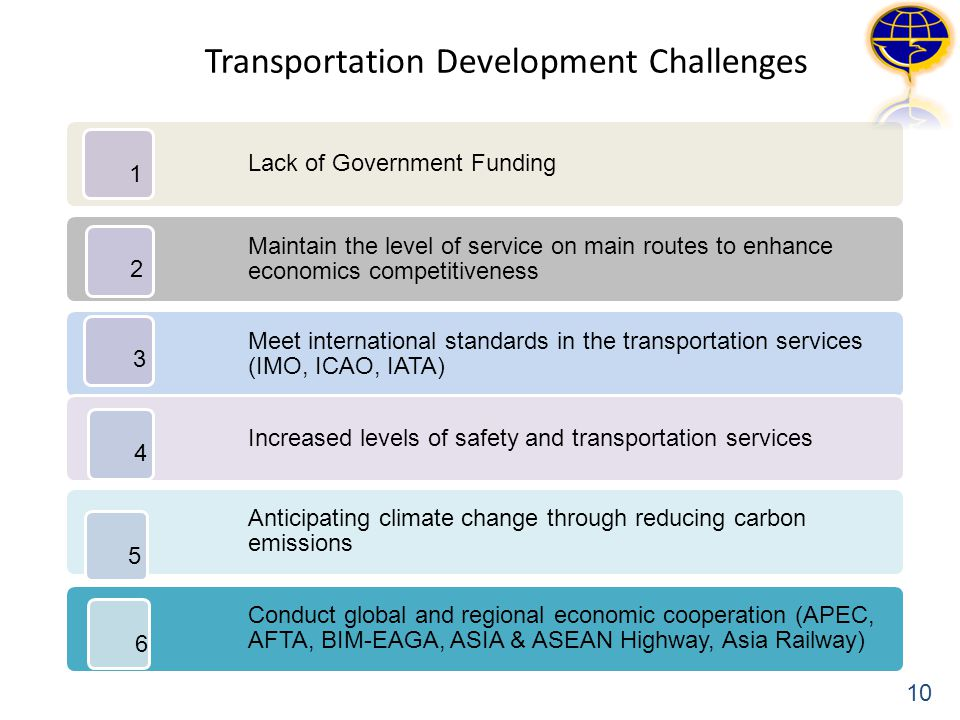 Transportation Development Challenges Lack of Government Funding Maintain the level of service on main routes to enhance economics competitiveness Mee