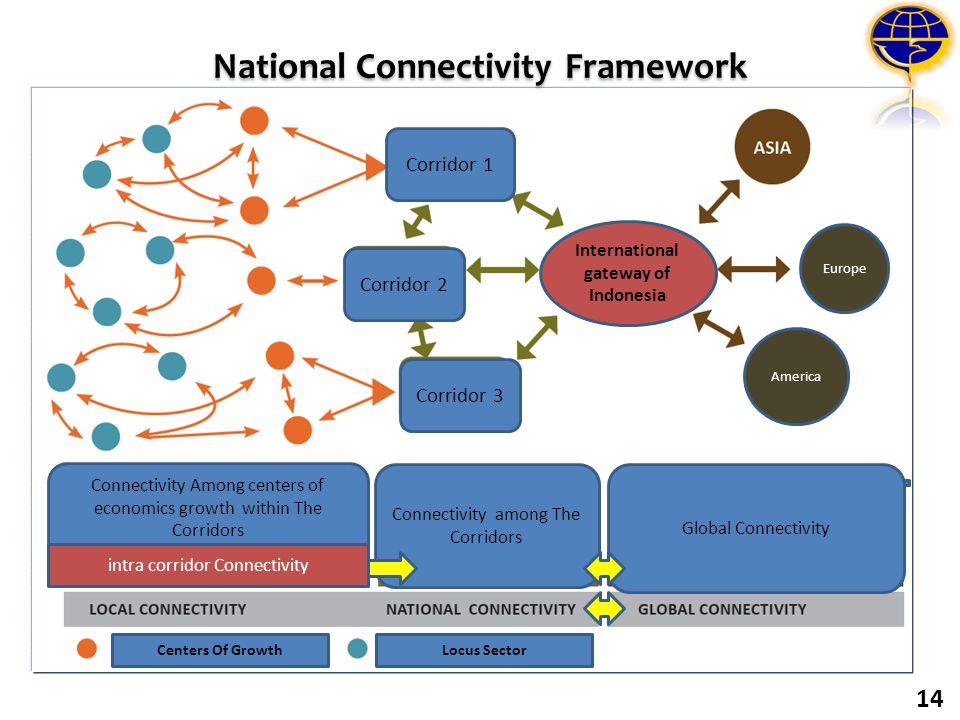 National Connectivity Framework 14 Corridor 1 Corridor 2 Corridor 3 Connectivity among The Corridors Global Connectivity Connectivity Among centers of
