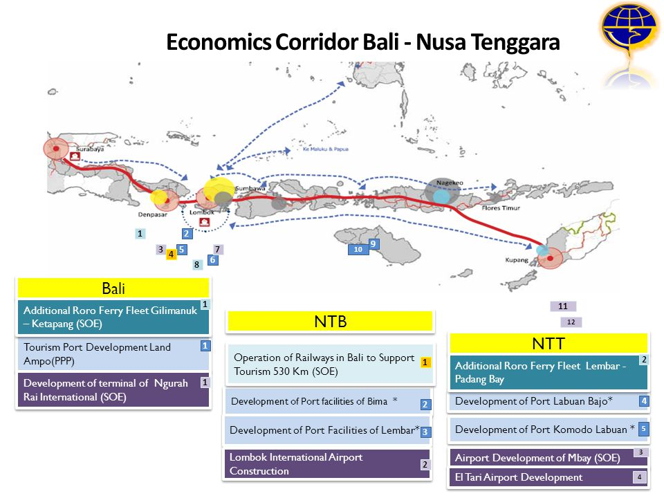 5 6 2 10 9 Bali Tourism Port Development Land Ampo(PPP) Development of terminal of Ngurah Rai International (SOE) 1 Additional Roro Ferry Fleet Gilima