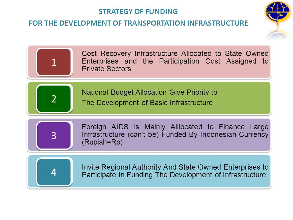 STRATEGY OF FUNDING FOR THE DEVELOPMENT OF TRANSPORTATION INFRASTRUCTURE Cost Recovery Infrastructure Allocated to State Owned Enterprises and the Par
