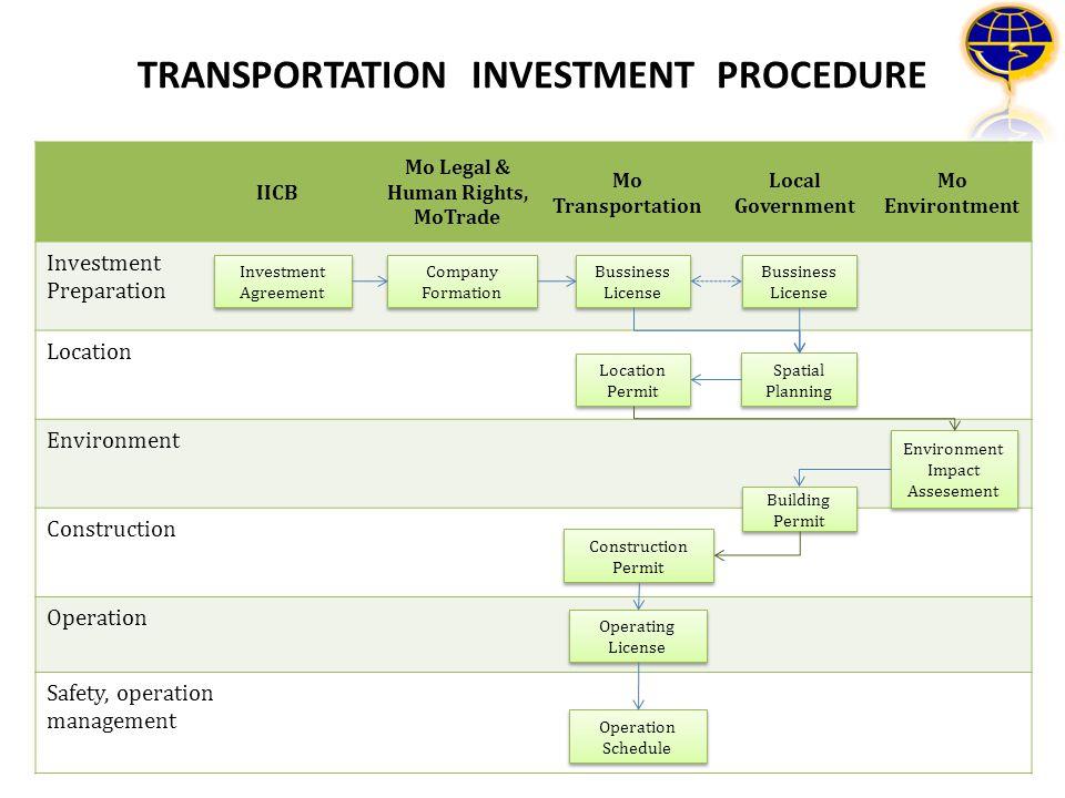 25 IICB Mo Legal & Human Rights, MoTrade Mo Transportation Local Government Mo Environtment Investment Preparation Location Environment Construction O
