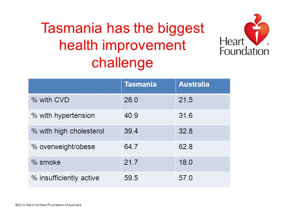 ©2014 National Heart Foundation of Australia Tasmania has the biggest health improvement challenge TasmaniaAustralia % with CVD28.021.5 % with hypertension40.931.6 % with high cholesterol39.432.8 % overweight/obese64.762.8 % smoke21.718.0 % insufficiently active59.557.0