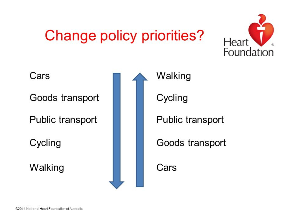©2014 National Heart Foundation of Australia Policy settings for healthy spaces and places  Active living  Active travel  Compact cities  Mixed density housing range life cycle  Mixed use compatible mix of uses  Public open space  Healthy food access  Buildings siting and design that encourages physical activity