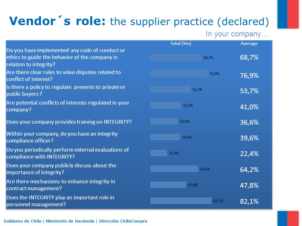 Vendor´s role: the supplier practice (declared) Gobierno de Chile | Ministerio de Hacienda | Dirección ChileCompra In your company… Gobierno de Chile | Ministerio de Hacienda | Dirección ChileCompra