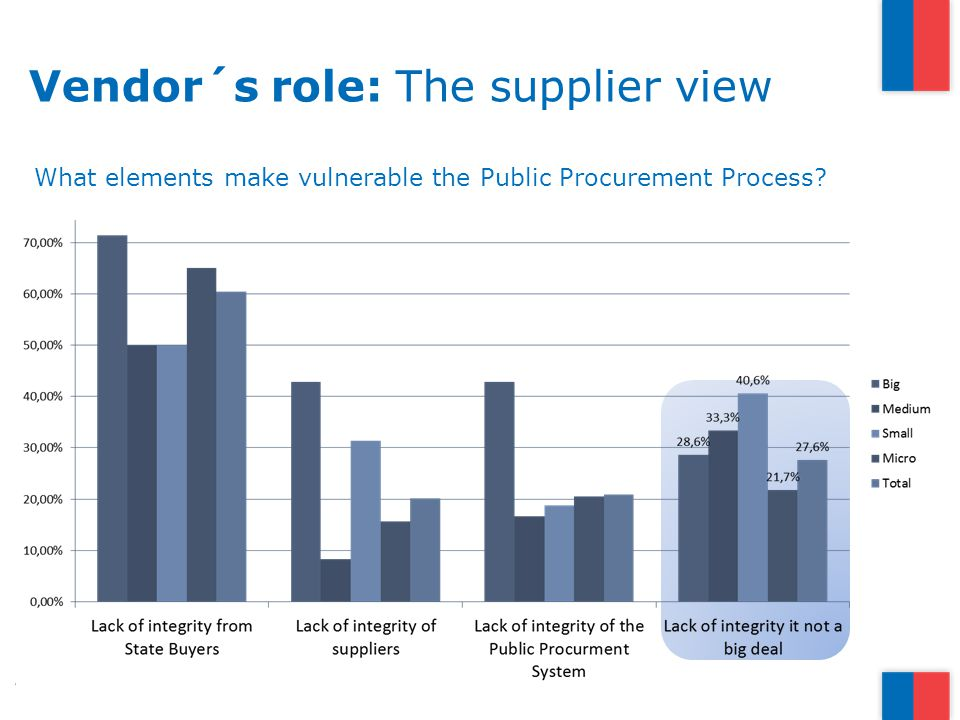 Vendor´s role: The supplier view What elements make vulnerable the Public Procurement Process