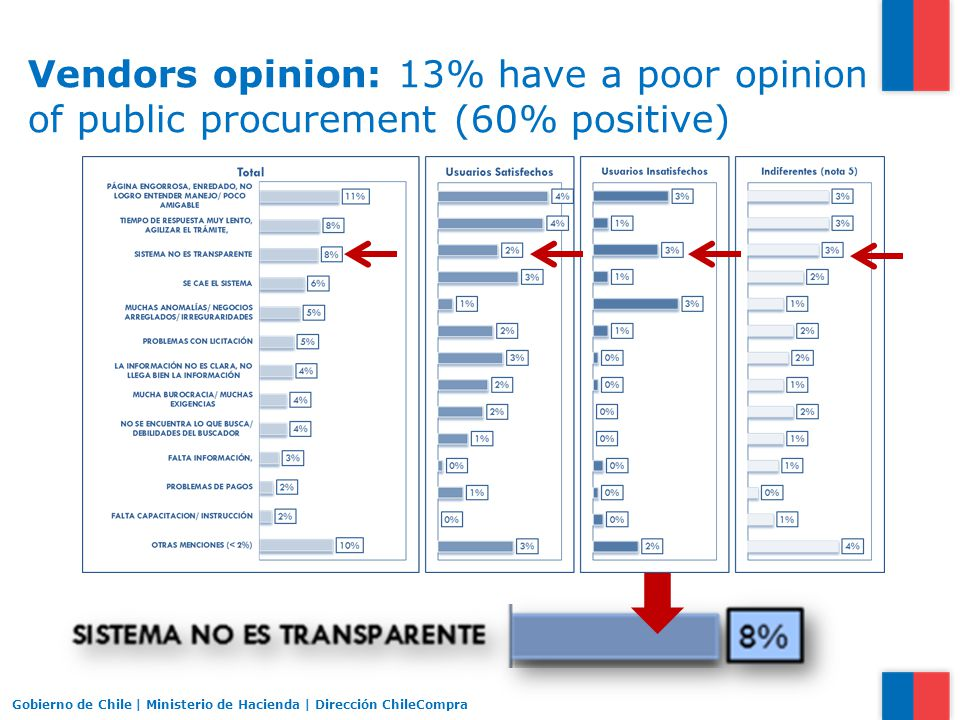 Vendors opinion: 13% have a poor opinion of public procurement (60% positive) Gobierno de Chile | Ministerio de Hacienda | Dirección ChileCompra
