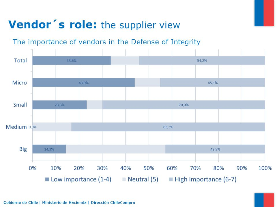 Vendor´s role: the supplier view Gobierno de Chile | Ministerio de Hacienda | Dirección ChileCompra The importance of vendors in the Defense of Integrity