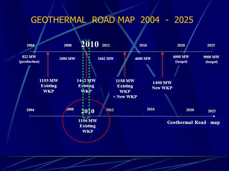 200420122020 20042008201220162020 822 MW (production) 2000 MW3442 MW4600 MW 6000 MW (target) 1442 MW Existing WKP 1158 MW Existing WKP + New WKP 1400 MW New WKP 1193 MW Existing WKP Geothermal Road - map GEOTHERMAL ROAD MAP 2004 - 2025 9000 MW (target) 2025 20082016 2025 1196 MW Existing WKP 2010