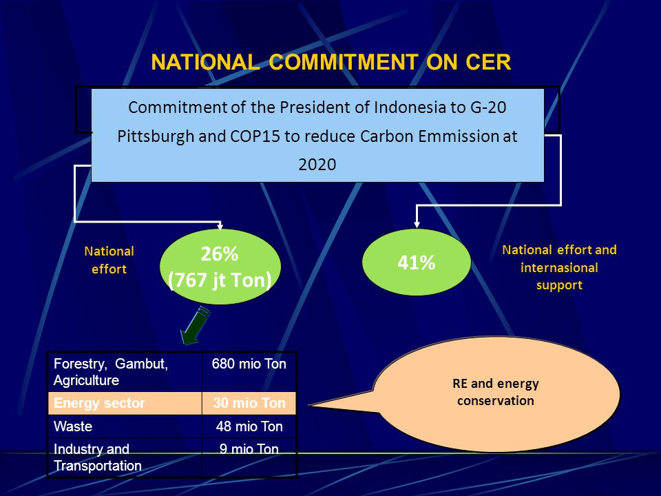 Forestry, Gambut, Agriculture 680 mio Ton Energy sector30 mio Ton Waste48 mio Ton Industry and Transportation 9 mio Ton RE and energy conservation Commitment of the President of Indonesia to G-20 Pittsburgh and COP15 to reduce Carbon Emmission at 2020 26% (767 jt Ton) 41% National effort National effort and internasional support NATIONAL COMMITMENT ON CER