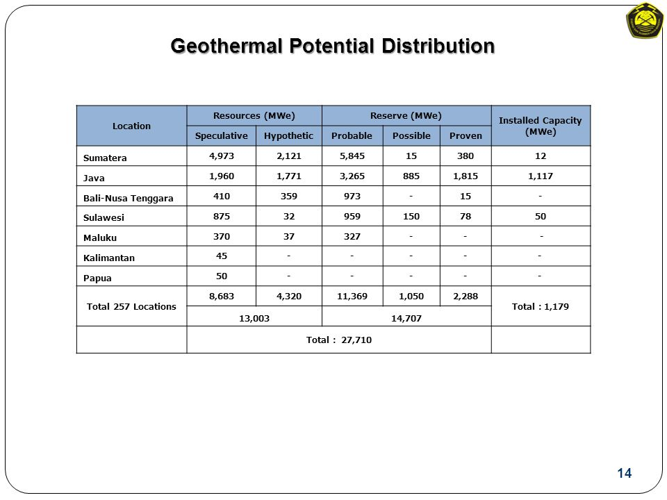 Geothermal Potential Distribution Location Resources (MWe)Reserve (MWe) Installed Capacity (MWe) SpeculativeHypotheticProbablePossibleProven Sumatera 4,9732,1215,8451538012 Java 1,9601,7713,2658851,8151,117 Bali-Nusa Tenggara 410359973-15- Sulawesi 875329591507850 Maluku 37037327-- - Kalimantan 45----- Papua 50----- Total 257 Locations 8,6834,32011,3691,0502,288 Total : 1,179 13,00314,707 Total : 27,710 14