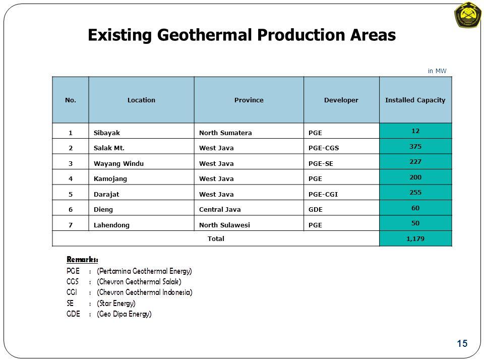 Existing Geothermal Production Areas in MW No.LocationProvinceDeveloperInstalled Capacity 1SibayakNorth SumateraPGE 12 2Salak Mt.West JavaPGE-CGS 375 3Wayang WinduWest JavaPGE-SE 227 4KamojangWest JavaPGE 200 5DarajatWest JavaPGE-CGI 255 6DiengCentral JavaGDE 60 7LahendongNorth SulawesiPGE 50 Total1,179 15