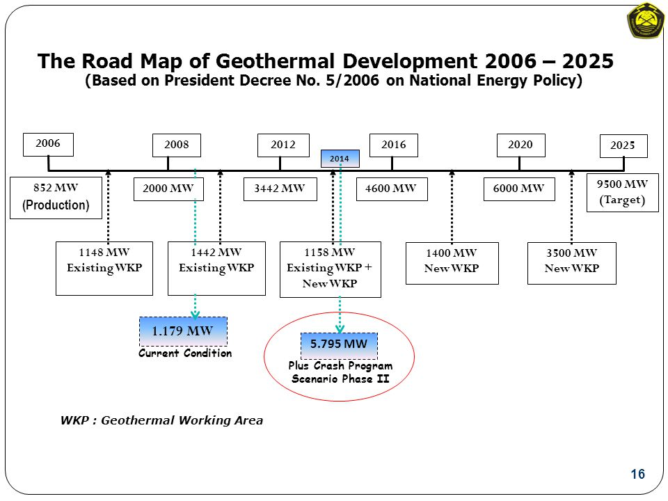 The Road Map of Geothermal Development 2006 – 2025 WKP : Geothermal Working Area (Based on President Decree No.