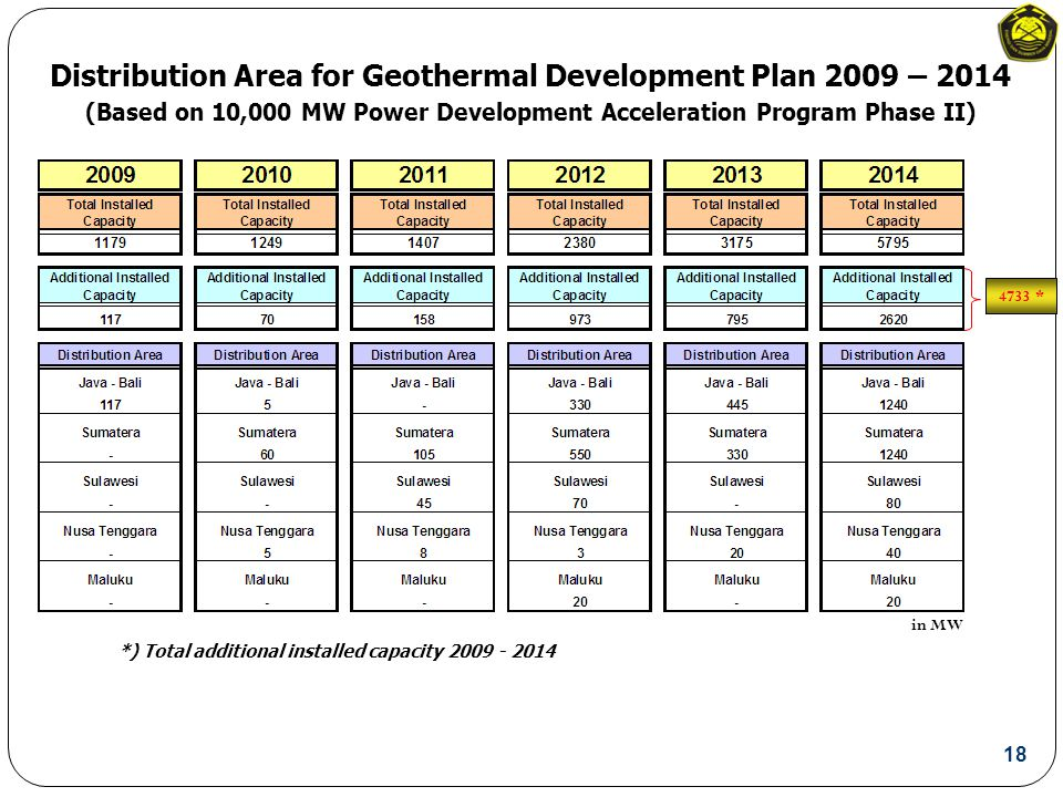 in MW Distribution Area for Geothermal Development Plan 2009 – 2014 (Based on 10,000 MW Power Development Acceleration Program Phase II) 4733 * *) Total additional installed capacity 2009 - 2014 18