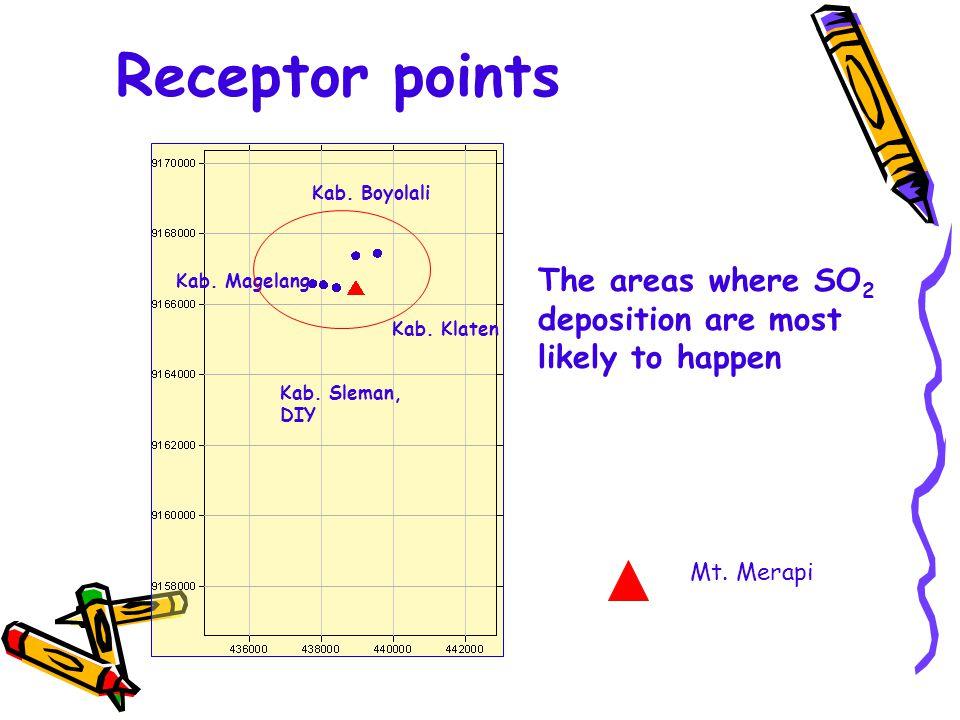 Receptor points Kab. Boyolali Kab. Klaten Kab. Sleman, DIY Kab.