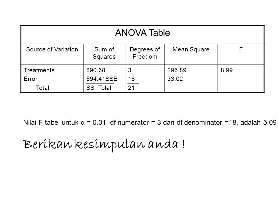 ANOVA Table Source of VariationSum of Squares Degrees of Freedom Mean SquareF Treatments Error Total 890.68 594.41SSE SS- Tolal 3 18 21 296.89 33.02 8