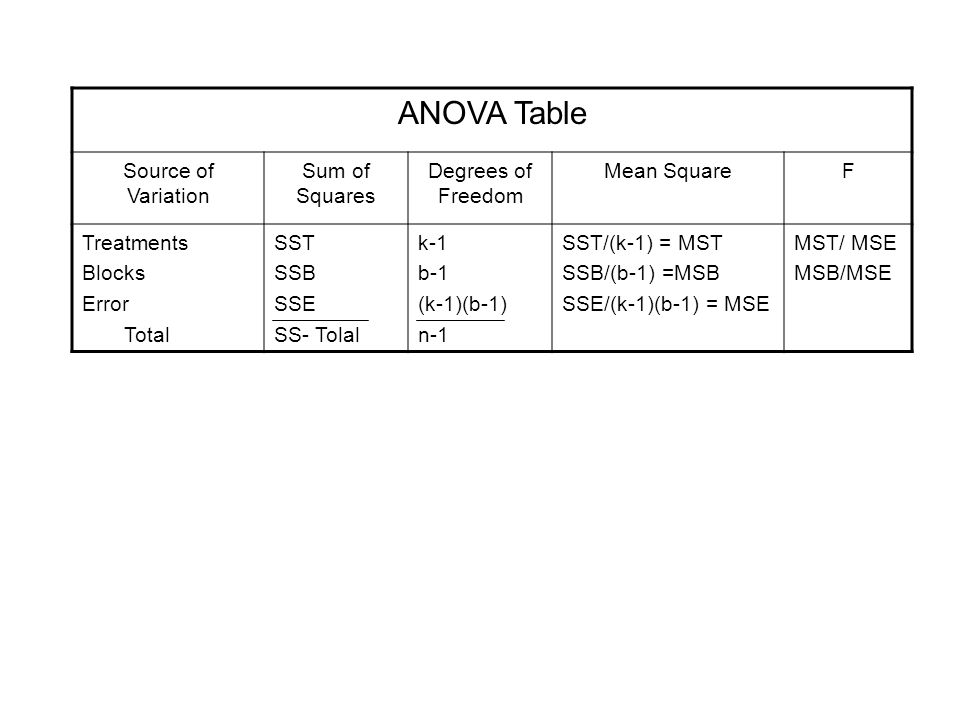 ANOVA Table Source of Variation Sum of Squares Degrees of Freedom Mean SquareF Treatments Blocks Error Total SST SSB SSE SS- Tolal k-1 b-1 (k-1)(b-1)