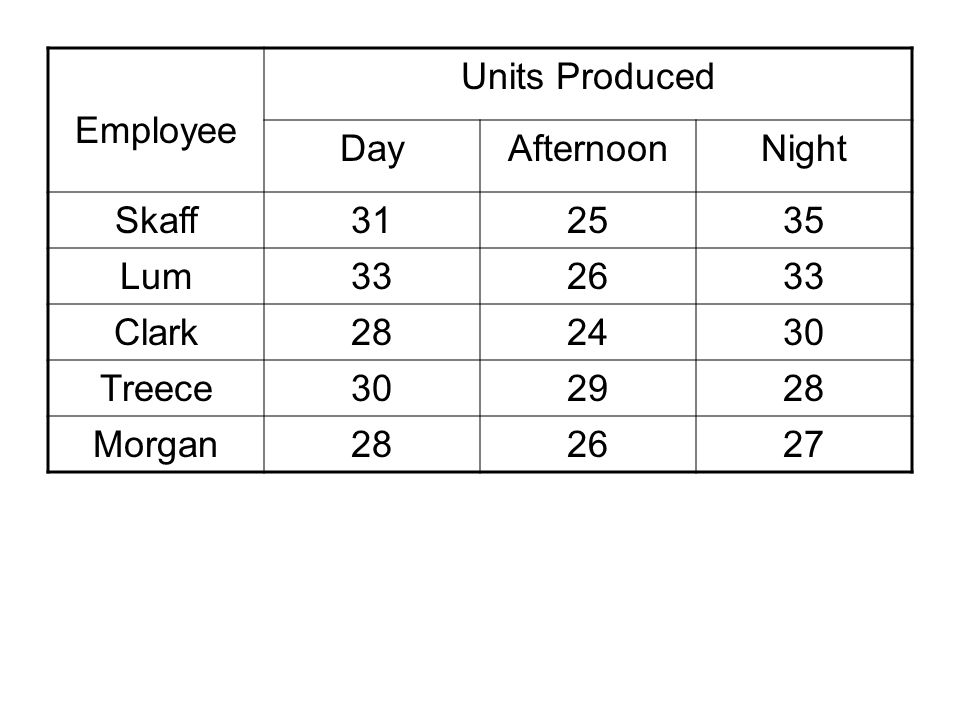 Employee Units Produced DayAfternoonNight Skaff312535 Lum332633 Clark282430 Treece302928 Morgan282627