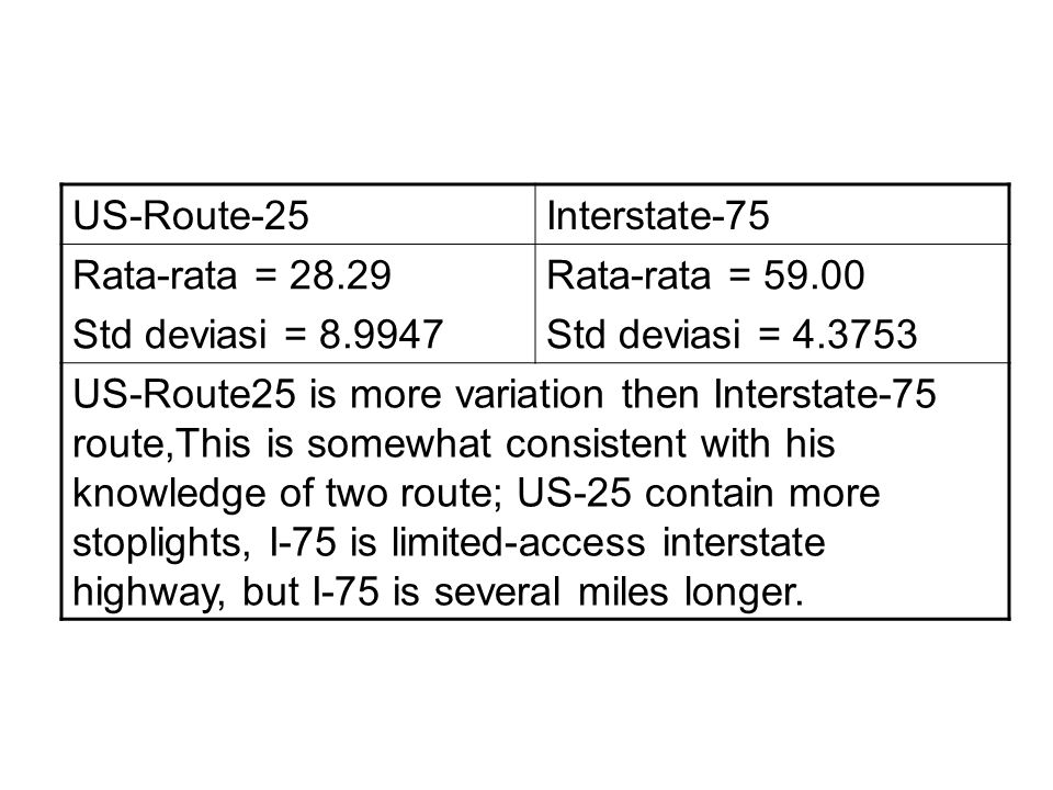 US-Route-25Interstate-75 Rata-rata = 28.29 Std deviasi = 8.9947 Rata-rata = 59.00 Std deviasi = 4.3753 US-Route25 is more variation then Interstate-75