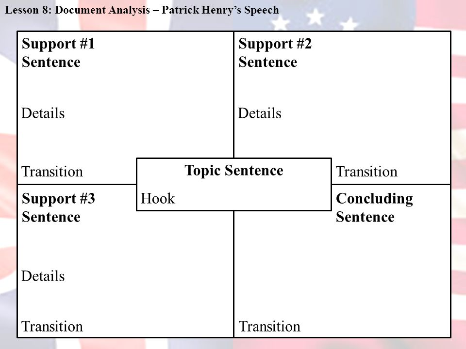 Lesson 8: Document Analysis – Patrick Henry's Speech Topic Sentence Support #2 Sentence Concluding Sentence Support #1 Sentence Support #3 Sentence Details Transition Hook
