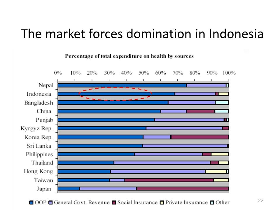 12/17/201422 The market forces domination in Indonesia