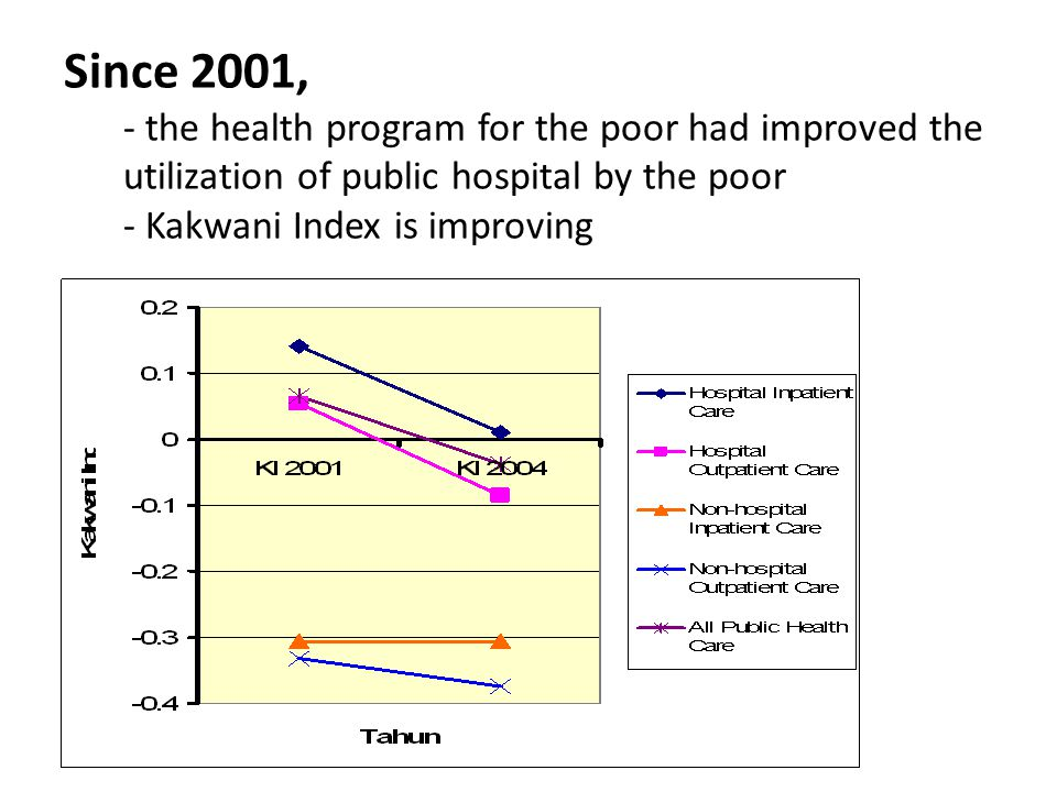 Since 2001, - the health program for the poor had improved the utilization of public hospital by the poor - Kakwani Index is improving