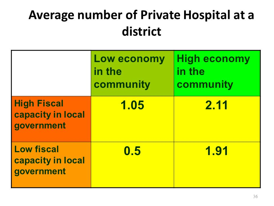 36 Average number of Private Hospital at a district Low economy in the community High economy in the community High Fiscal capacity in local government 1.052.11 Low fiscal capacity in local government 0.51.91