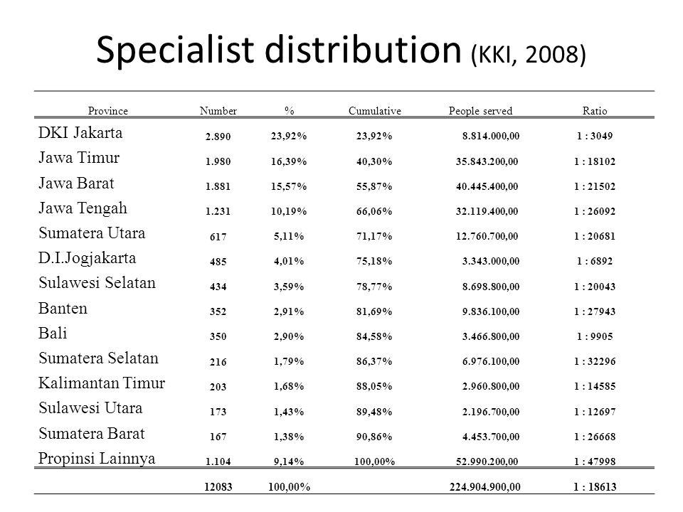 Specialist distribution (KKI, 2008) ProvinceNumber%CumulativePeople servedRatio DKI Jakarta 2.89023,92% 8.814.000,001 : 3049 Jawa Timur 1.98016,39%40,