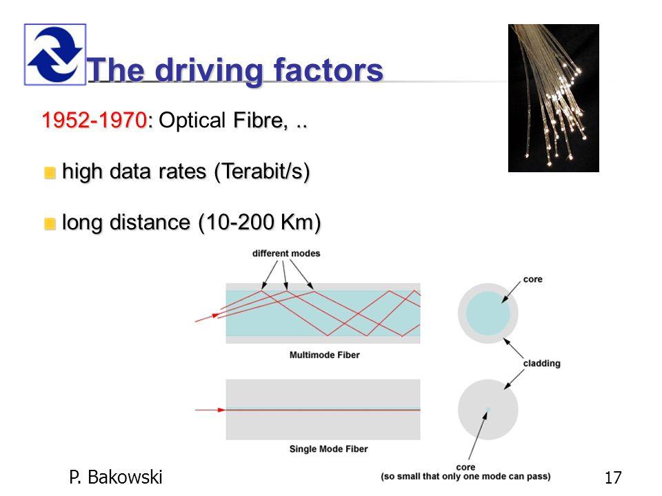 P. Bakowski 17 The driving factors 1952-1970:Fibre,..
