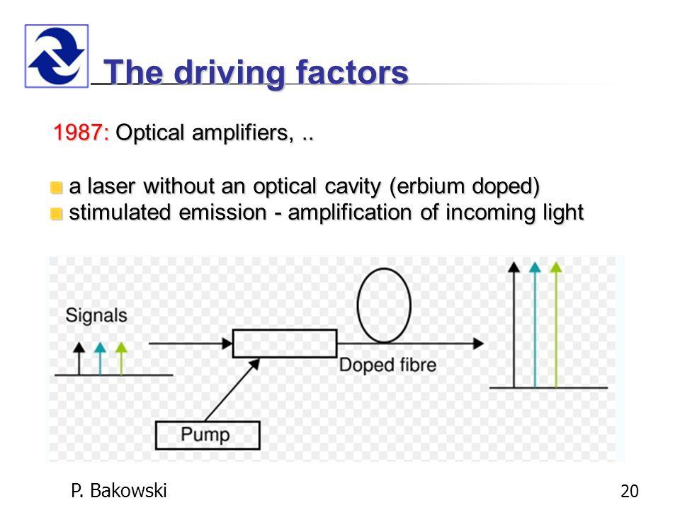 P. Bakowski 20 The driving factors 1987:Optical amplifiers,..