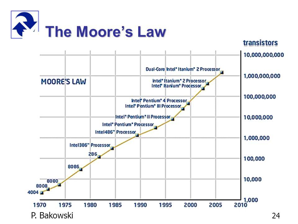 P. Bakowski 24 The Moore's Law