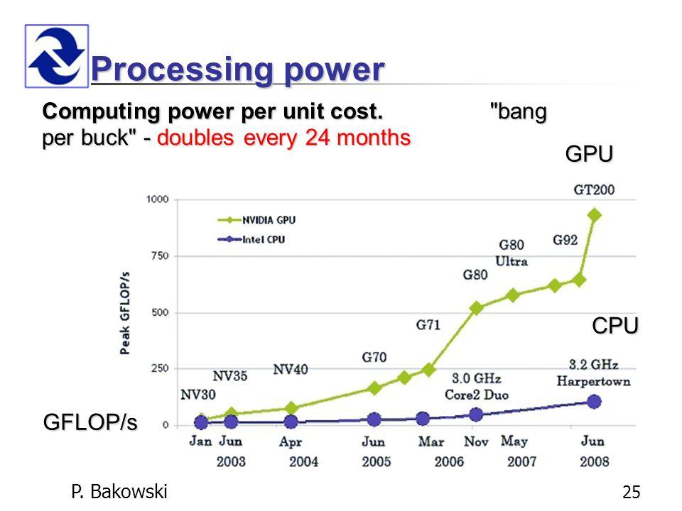 P. Bakowski 25 Processing power Computing power per unit cost.