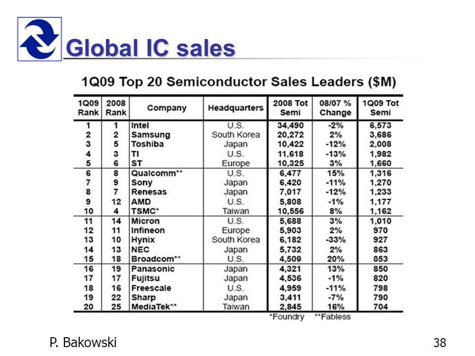 P. Bakowski 38 Global IC sales