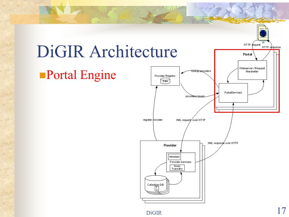 DiGIR 17 DiGIR Architecture Portal Engine